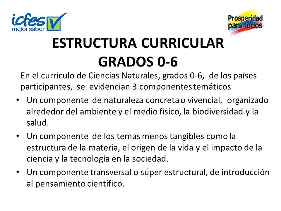 ESTRUCTURA CURRICULAR GRADOS 0-6