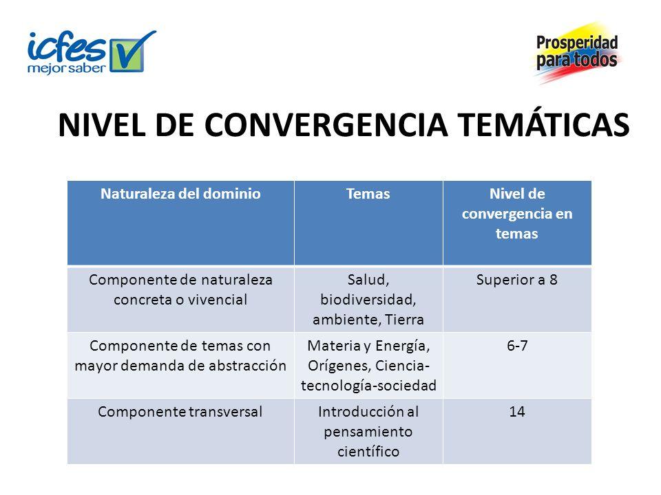 NIVEL DE CONVERGENCIA TEMÁTICAS