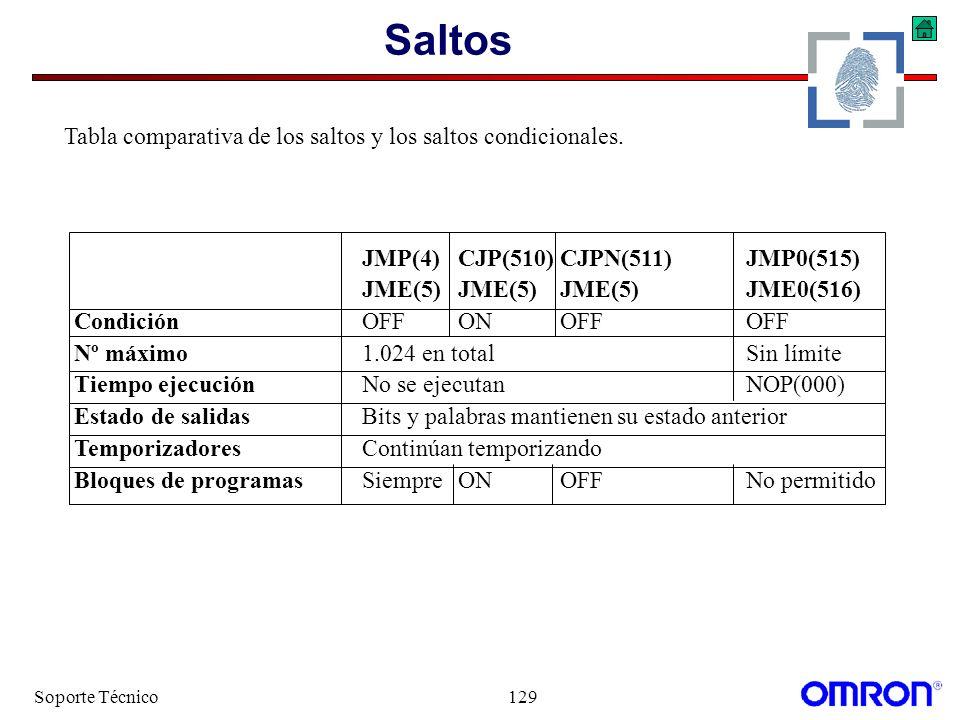 Saltos Tabla comparativa de los saltos y los saltos condicionales.