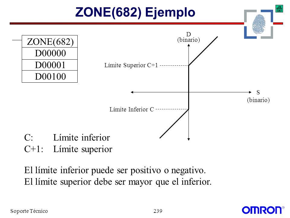 ZONE(682) Ejemplo ZONE(682) D00000 D00001 D00100 C: Límite inferior