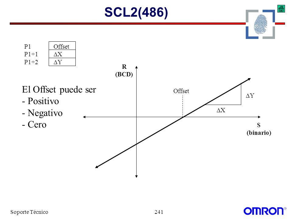 SCL2(486) El Offset puede ser - Positivo - Negativo - Cero P1 Offset
