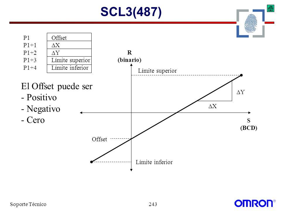 SCL3(487) El Offset puede ser - Positivo - Negativo - Cero P1 Offset