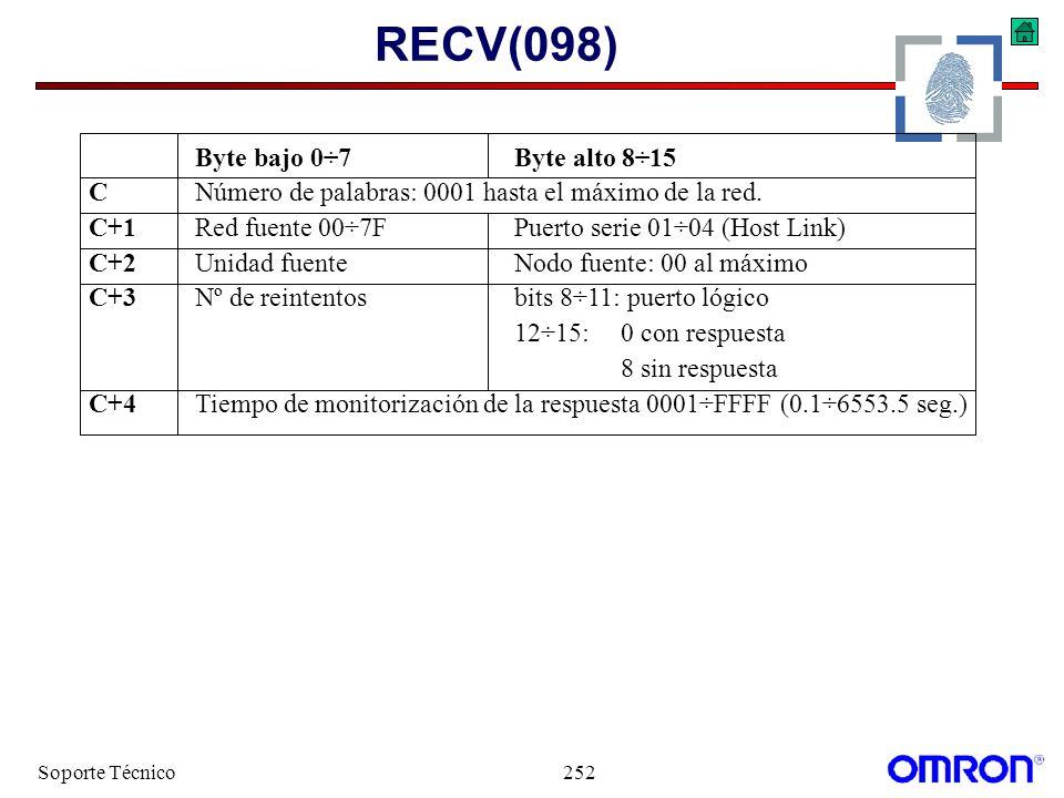 RECV(098) Byte bajo 0÷7 Byte alto 8÷15