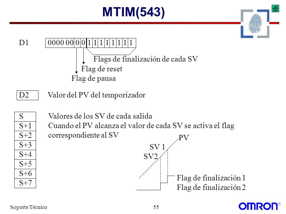 MTIM(543) D1 0000 00 0 0 1 1 1 1 1 1 1 1. Flags de finalización de cada SV. Flag de reset. Flag de pausa.