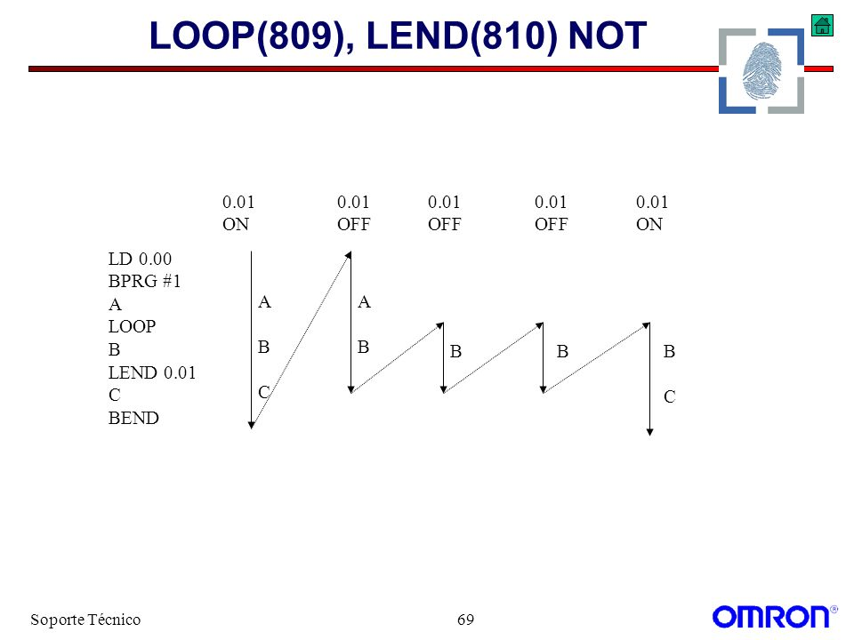 LOOP(809), LEND(810) NOT LD 0.00 BPRG #1 A LOOP B LEND 0.01 C BEND