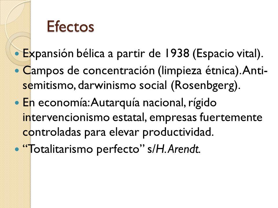 Efectos Expansión bélica a partir de 1938 (Espacio vital).