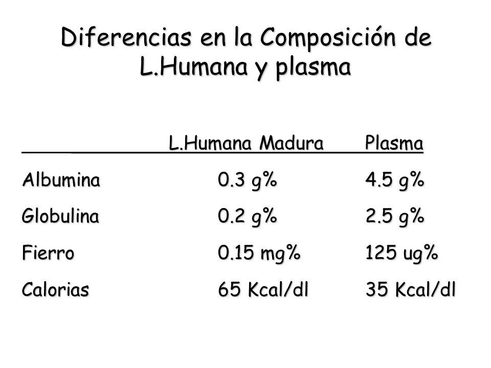 Diferencias en la Composición de L.Humana y plasma