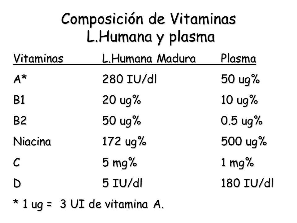 Composición de Vitaminas L.Humana y plasma