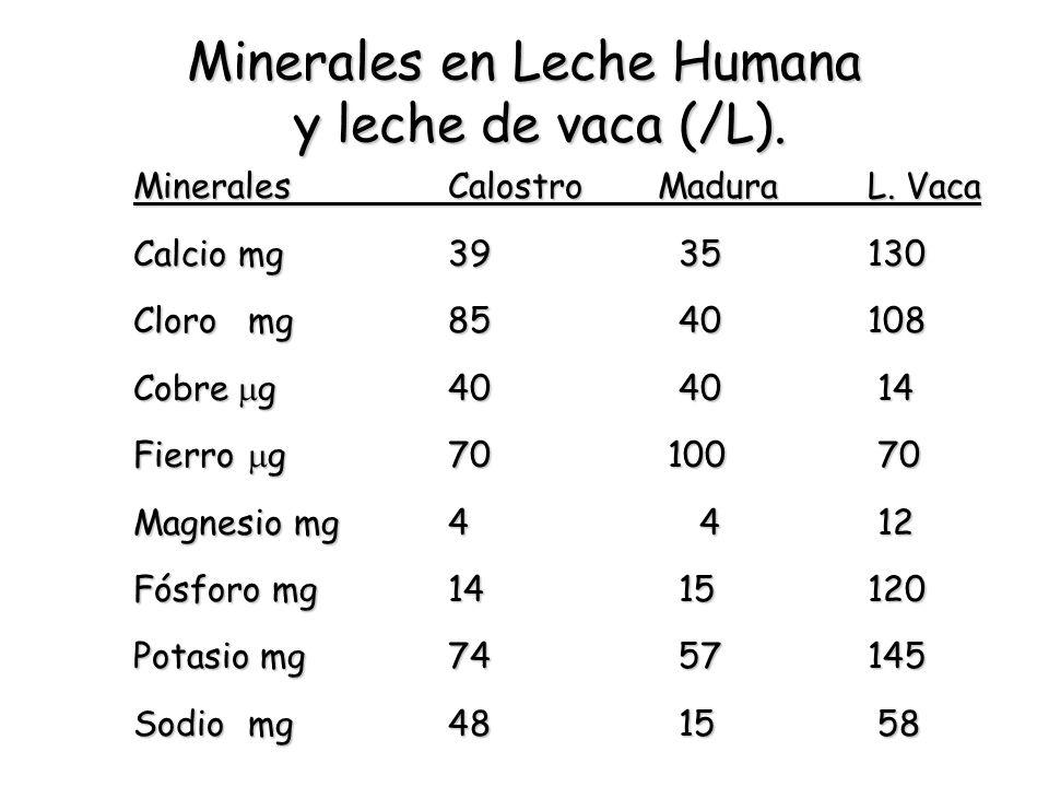 Minerales en Leche Humana y leche de vaca (/L).