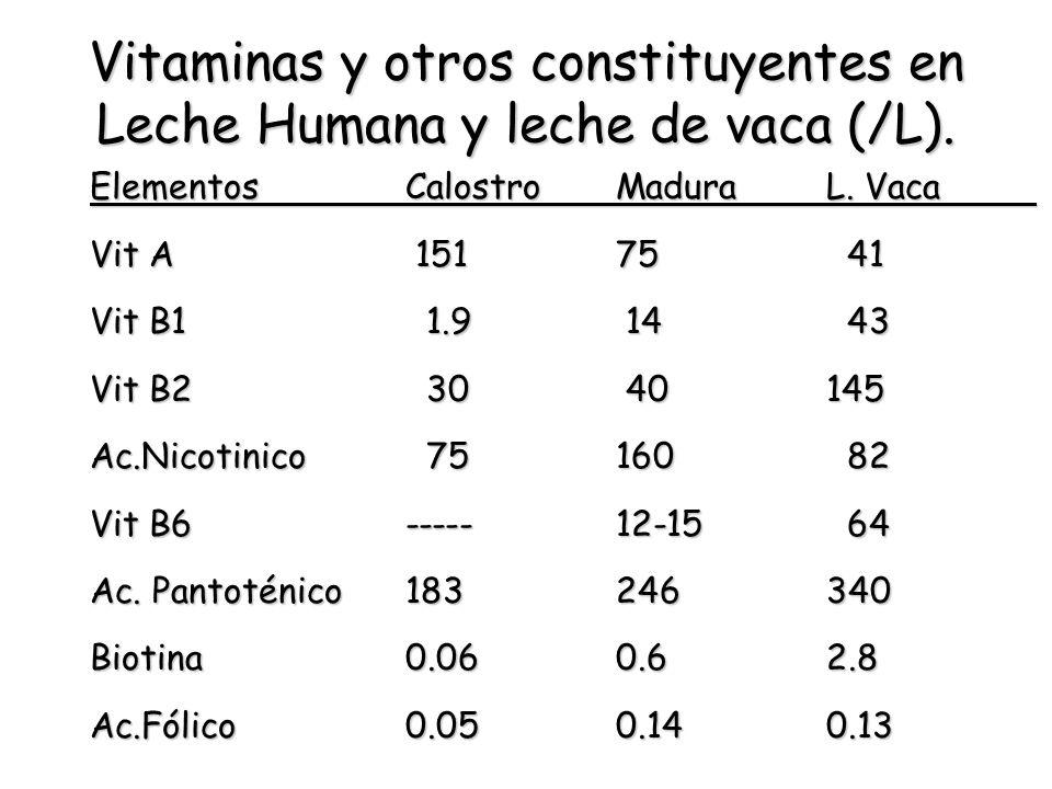 Vitaminas y otros constituyentes en Leche Humana y leche de vaca (/L).