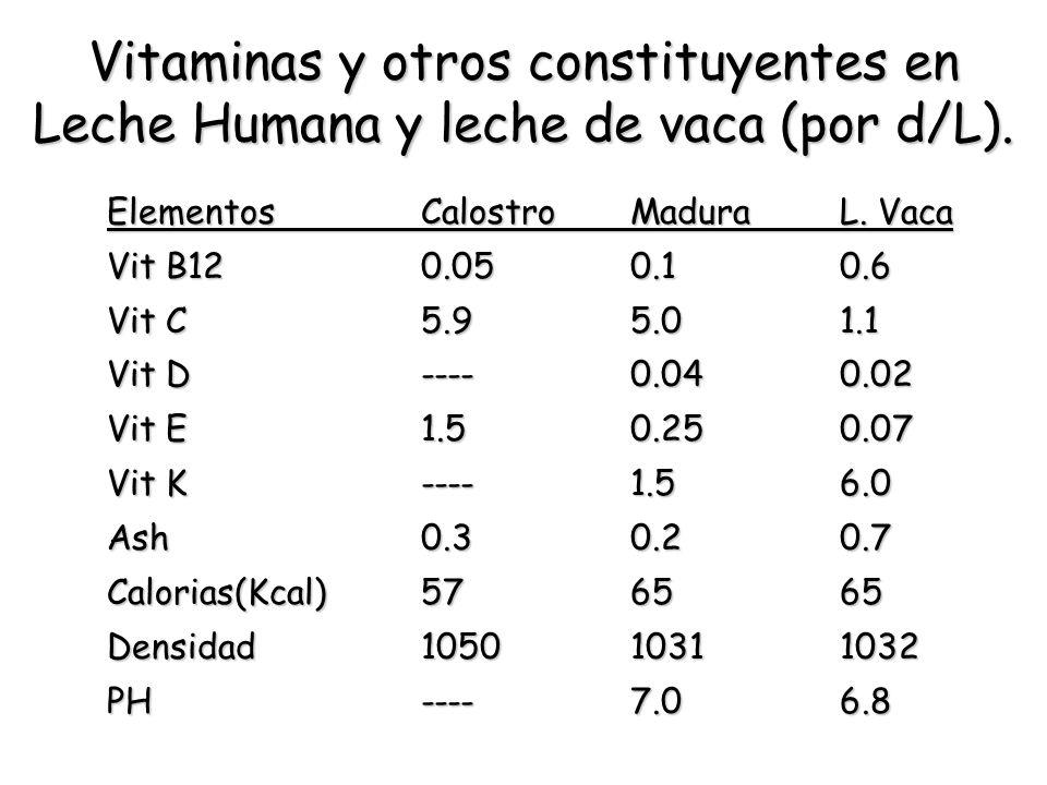 Vitaminas y otros constituyentes en Leche Humana y leche de vaca (por d/L).