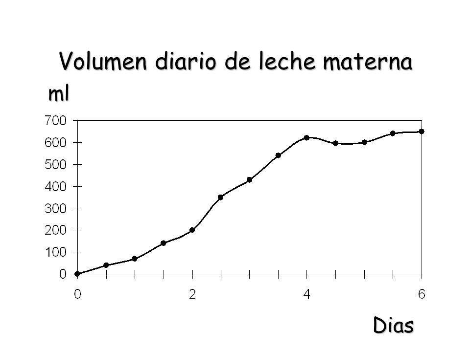 Volumen diario de leche materna