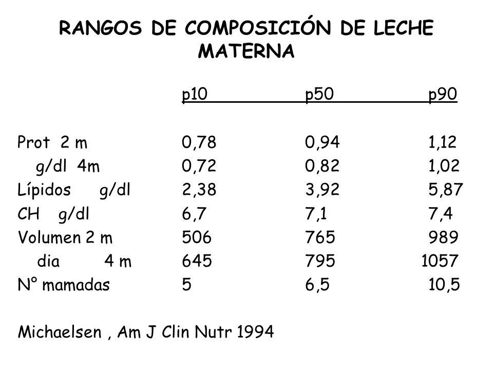 RANGOS DE COMPOSICIÓN DE LECHE MATERNA