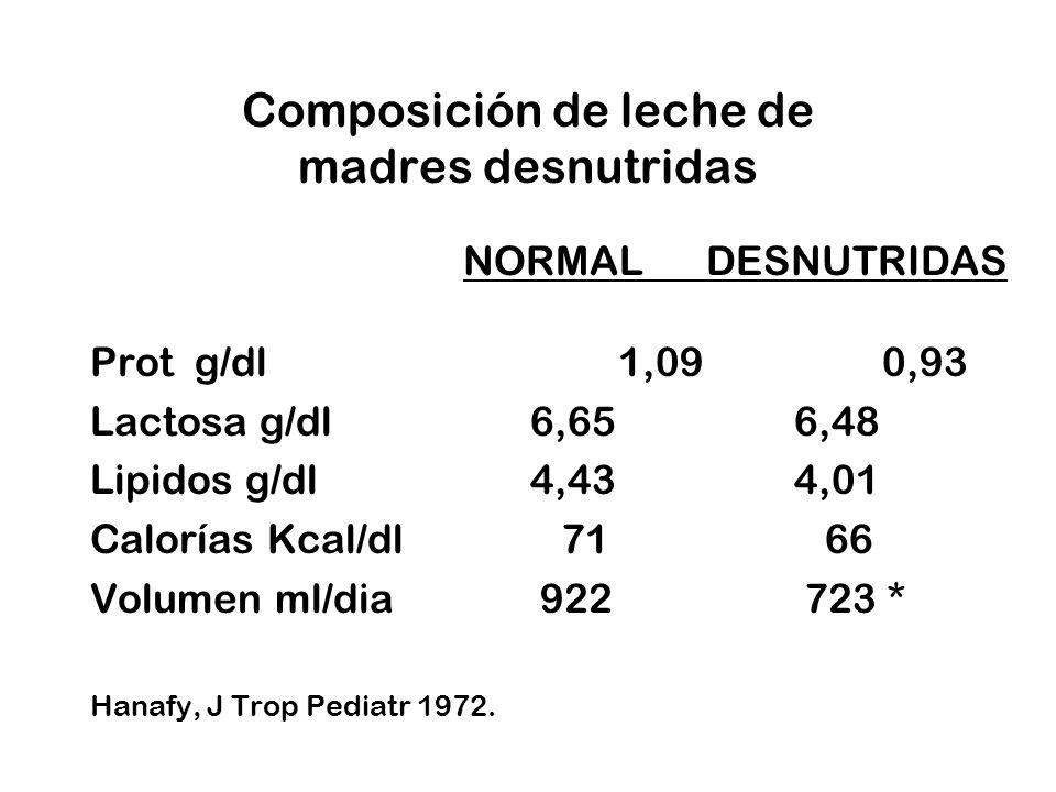 Composición de leche de madres desnutridas