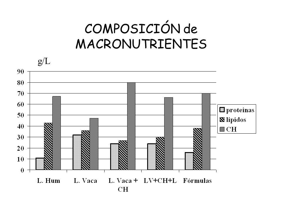 COMPOSICIÓN de MACRONUTRIENTES