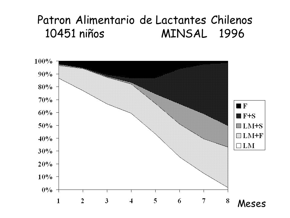 Patron Alimentario de Lactantes Chilenos 10451 niños MINSAL 1996