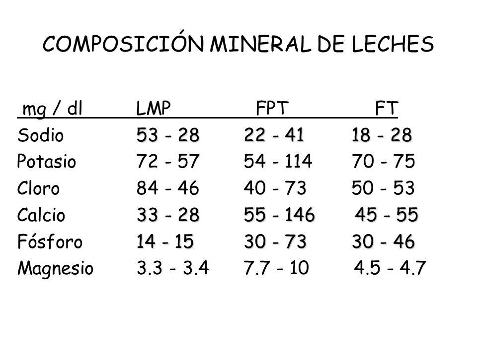 COMPOSICIÓN MINERAL DE LECHES