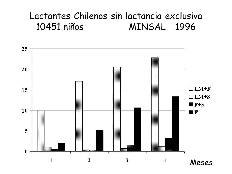 Lactantes Chilenos sin lactancia exclusiva 10451 niños MINSAL 1996