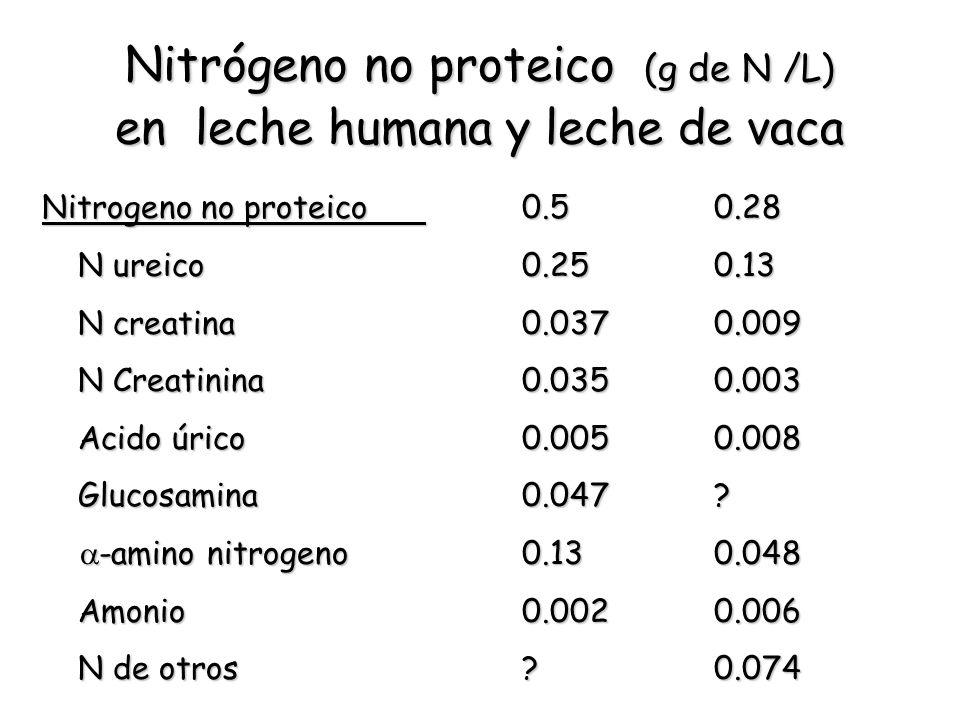 Nitrógeno no proteico (g de N /L) en leche humana y leche de vaca