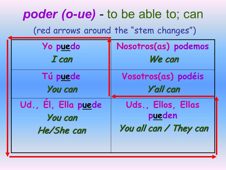 poder (o-ue) - to be able to; can (red arrows around the stem changes )