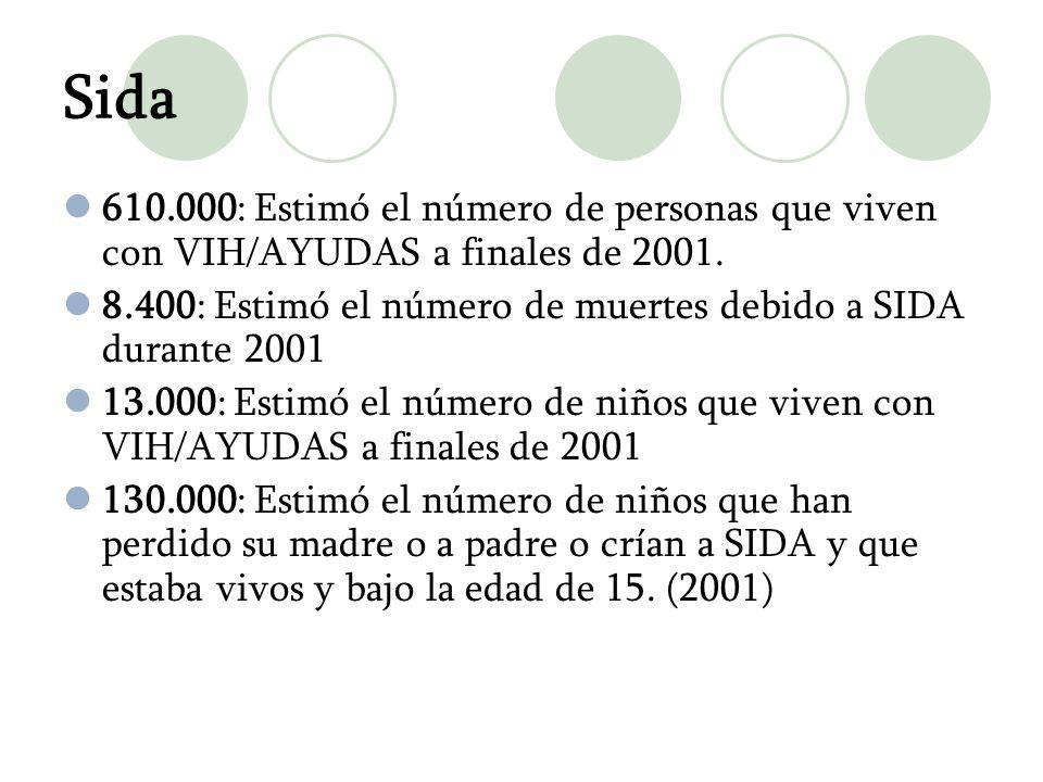 Sida 610.000: Estimó el número de personas que viven con VIH/AYUDAS a finales de 2001. 8.400: Estimó el número de muertes debido a SIDA durante 2001.