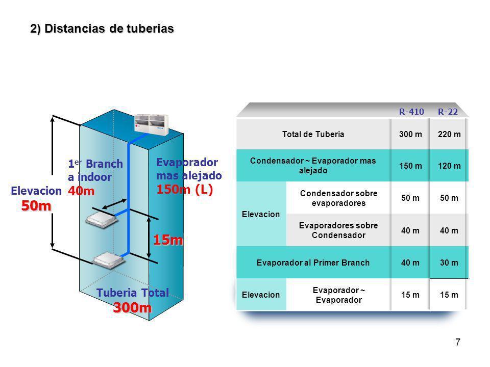 50m 15m 300m 2) Distancias de tuberias 40m 150m (L) 1er Branch