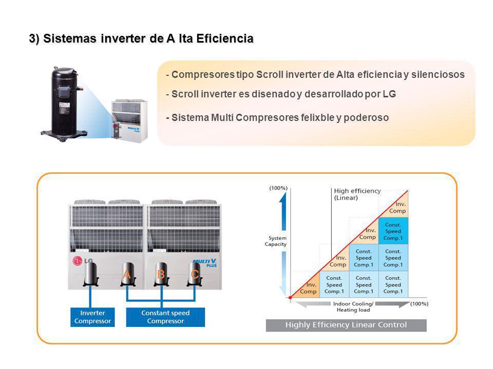 3) Sistemas inverter de A lta Eficiencia