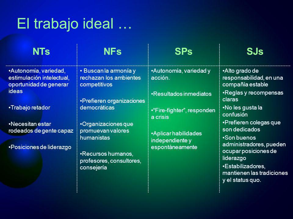 El trabajo ideal … NTs NFs SPs SJs