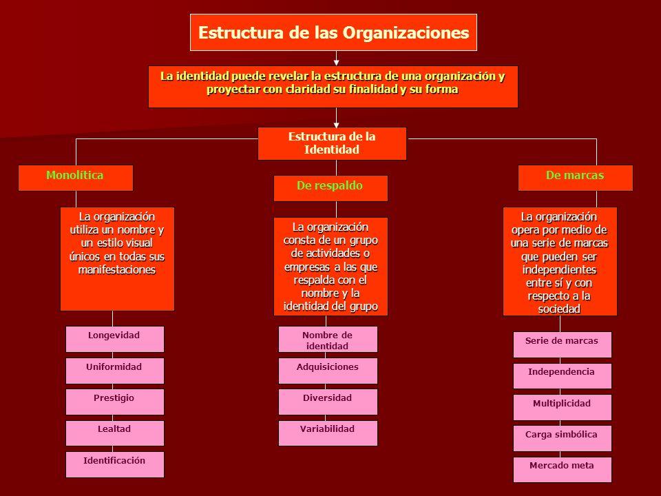 Estructura de las Organizaciones Estructura de la Identidad