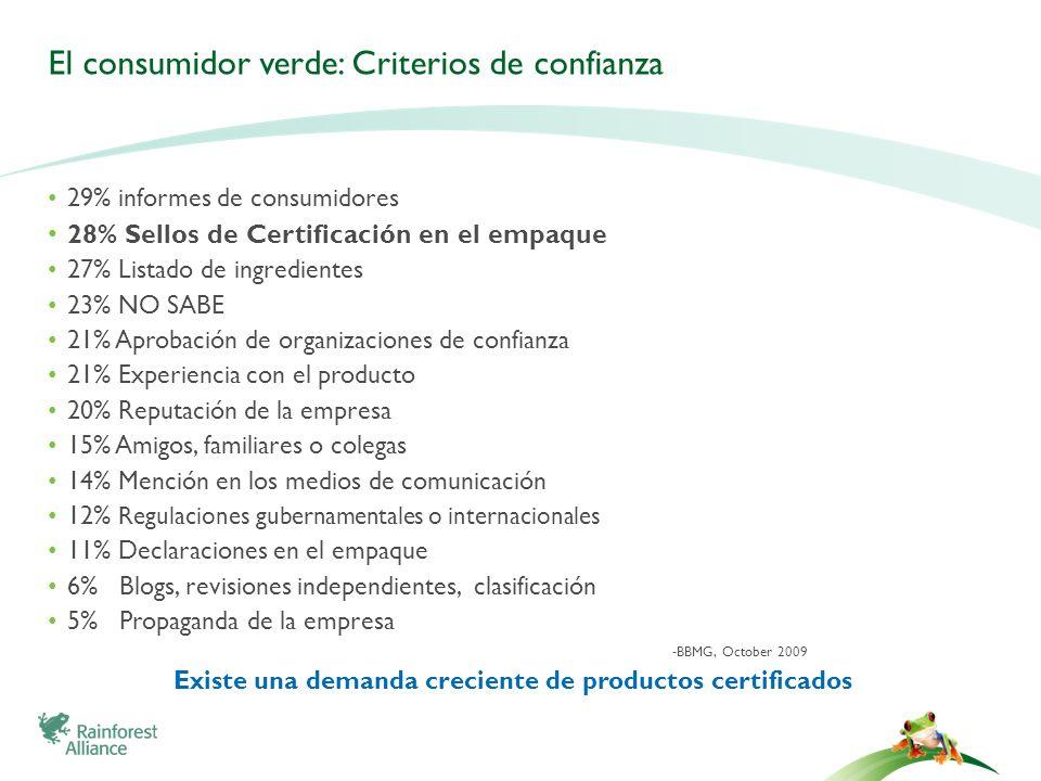 El consumidor verde: Criterios de confianza