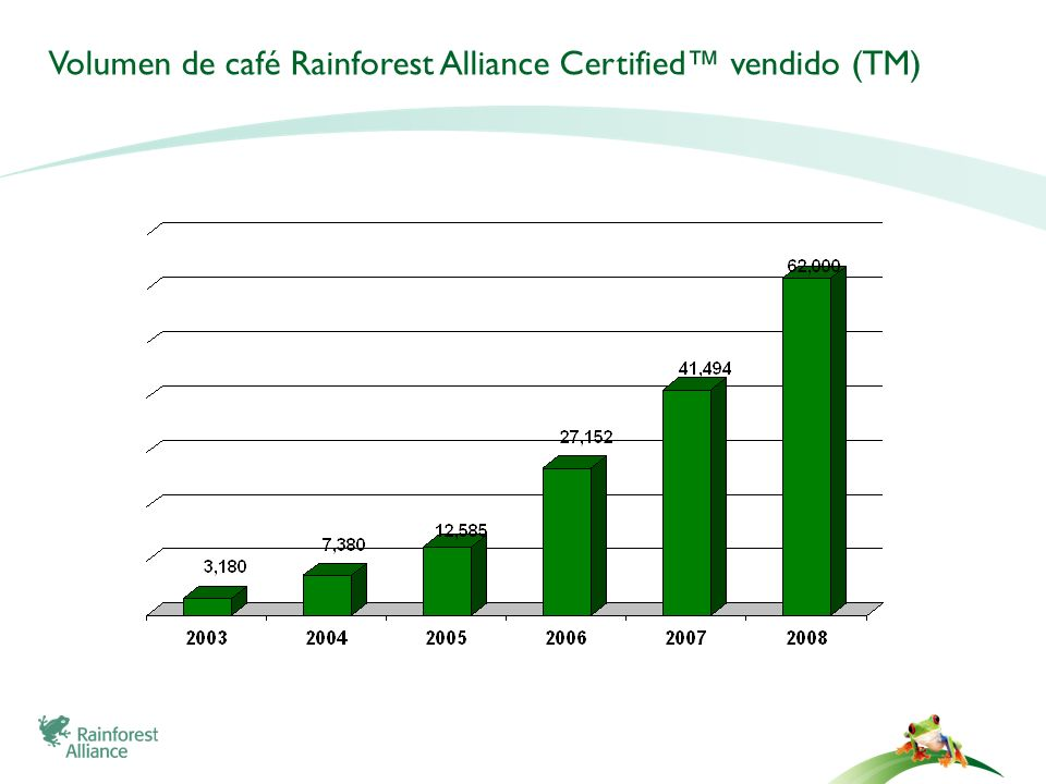 Volumen de café Rainforest Alliance Certified™ vendido (TM)