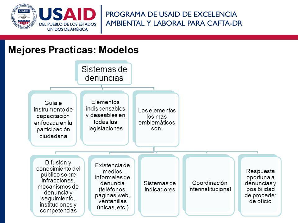 Mejores Practicas: Modelos