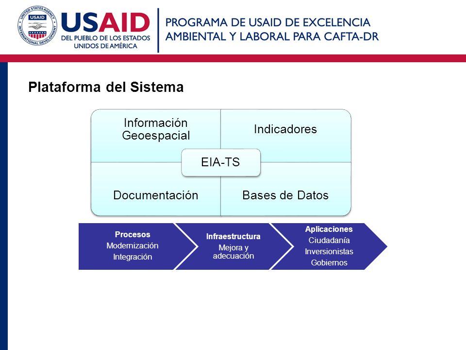 Plataforma del Sistema