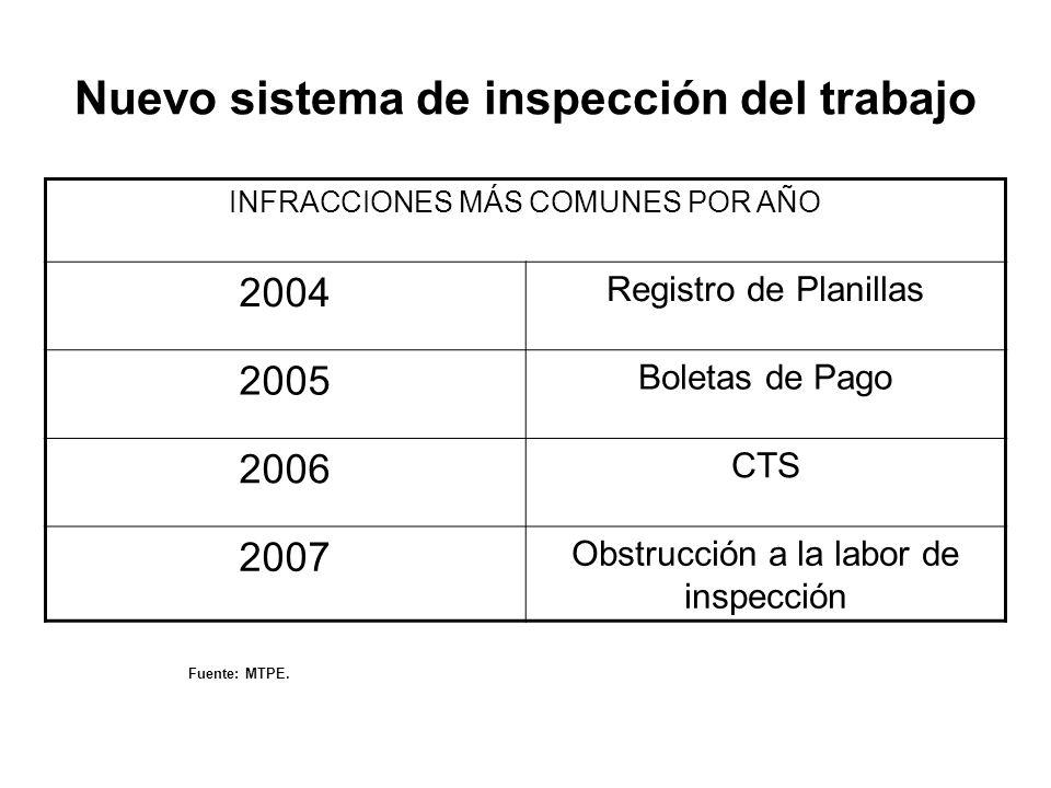 Nuevo sistema de inspección del trabajo
