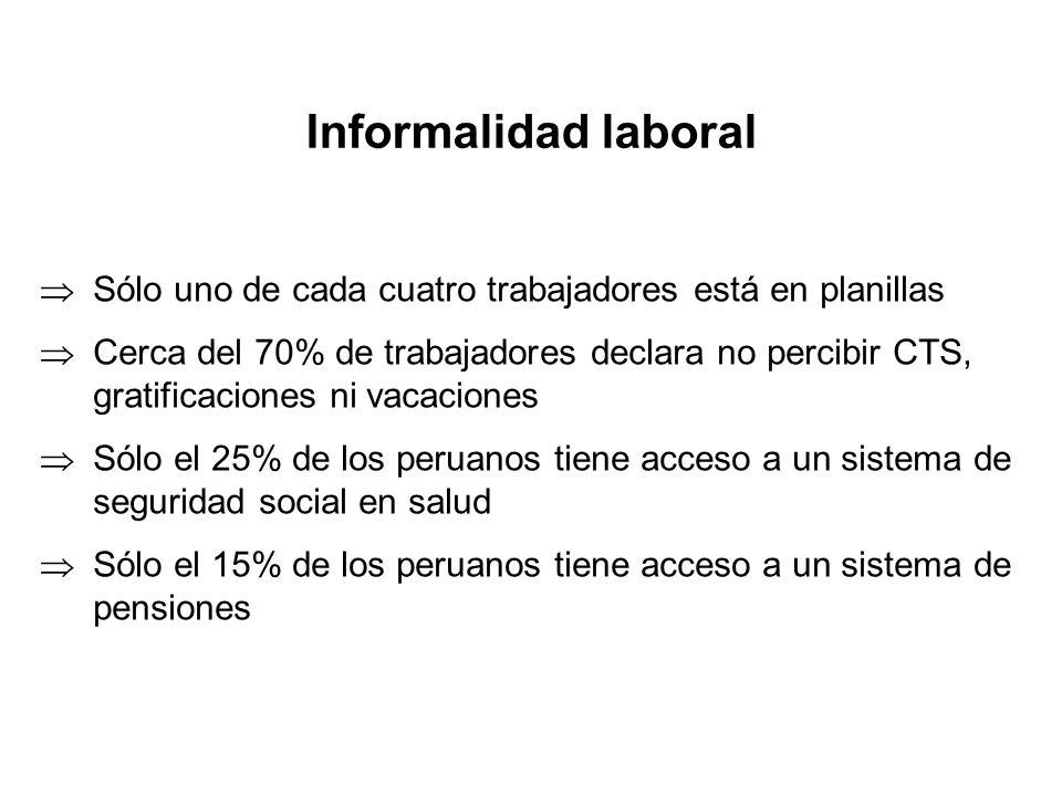 Informalidad laboral Sólo uno de cada cuatro trabajadores está en planillas.