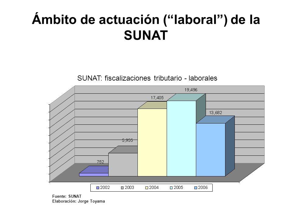 Ámbito de actuación ( laboral ) de la SUNAT