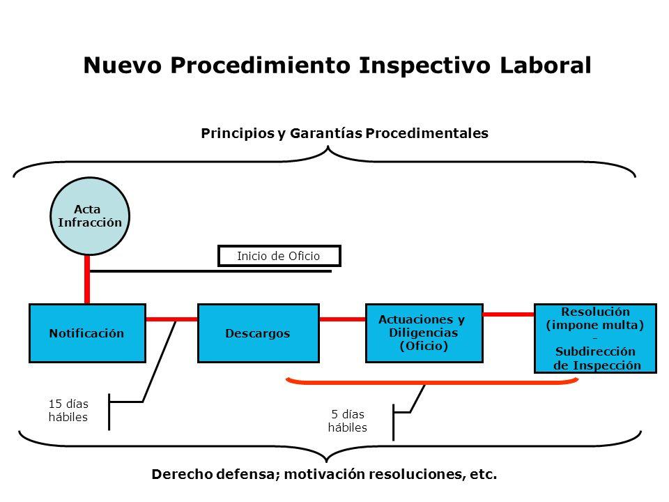 Nuevo Procedimiento Inspectivo Laboral