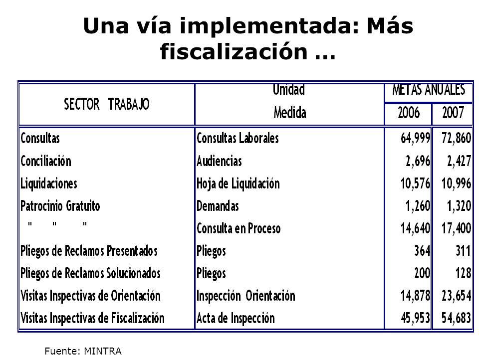 Una vía implementada: Más fiscalización …