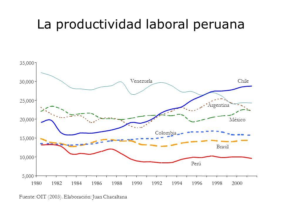 La productividad laboral peruana