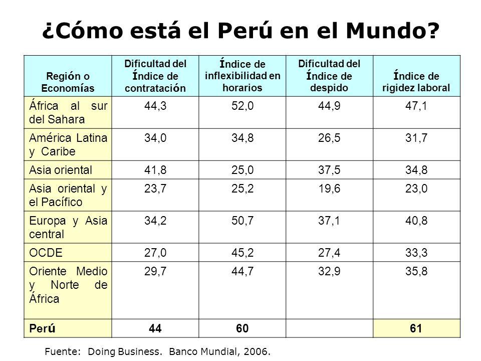 ¿Cómo está el Perú en el Mundo