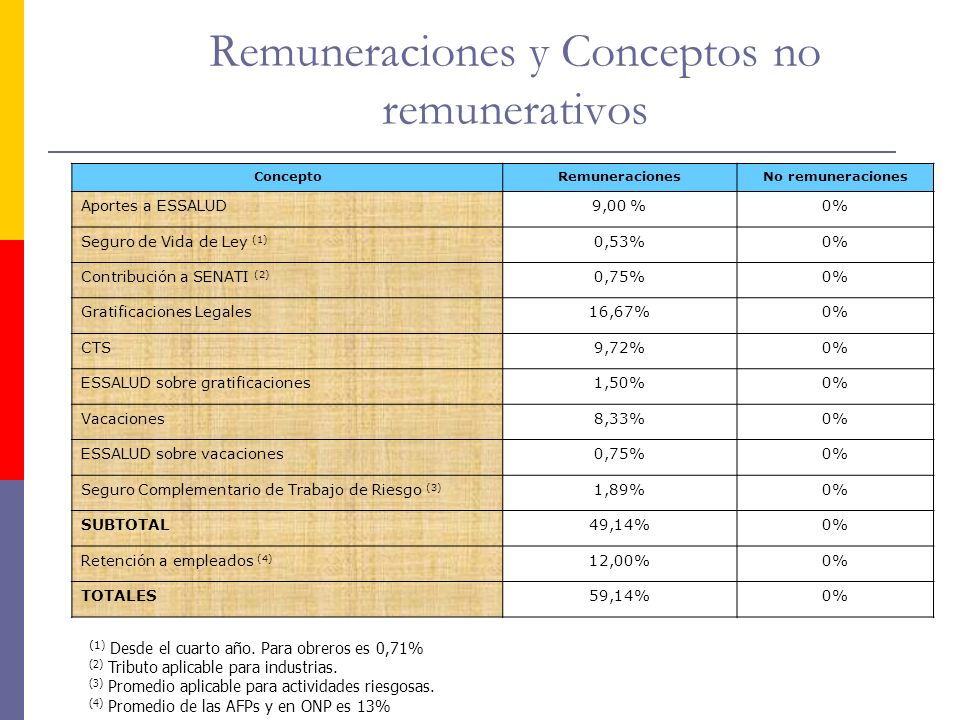 Remuneraciones y Conceptos no remunerativos
