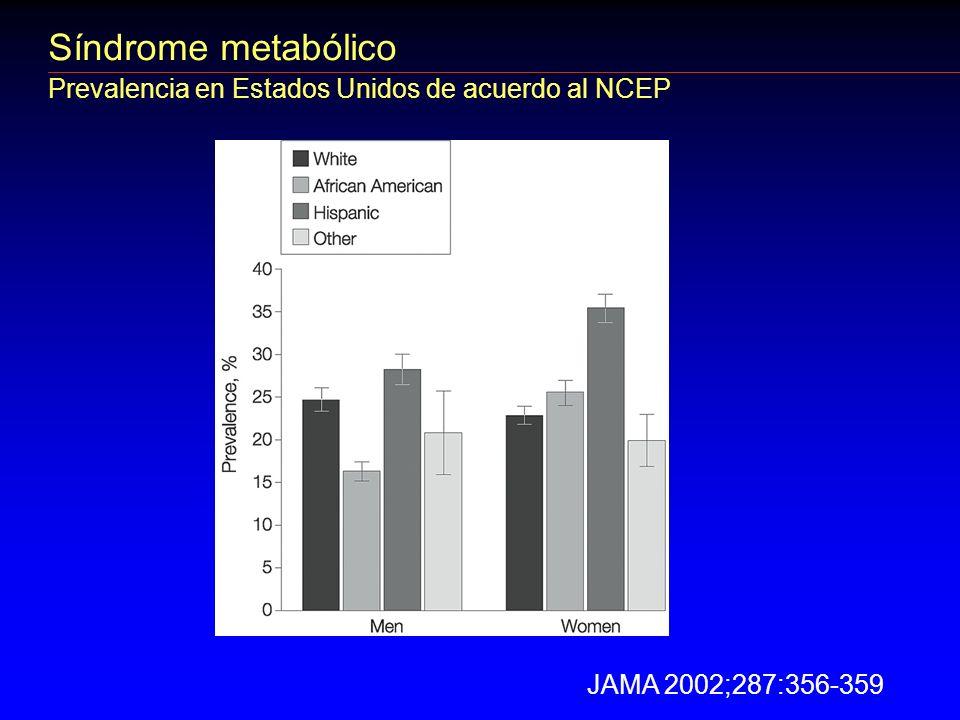 Síndrome metabólico Prevalencia en Estados Unidos de acuerdo al NCEP