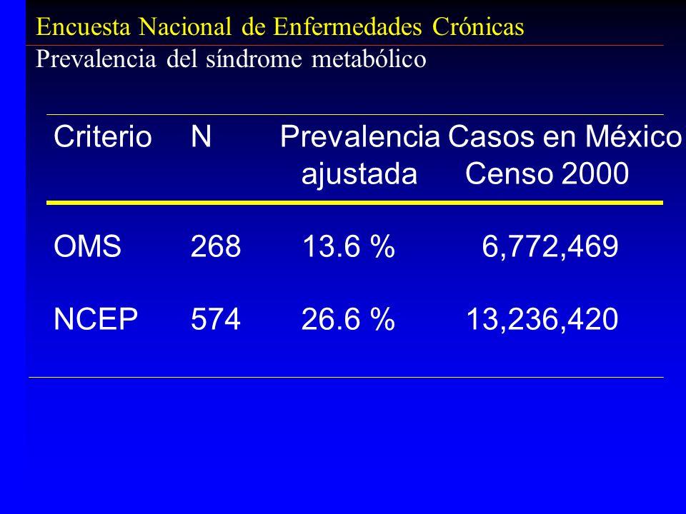 Criterio N Prevalencia Casos en México ajustada Censo 2000