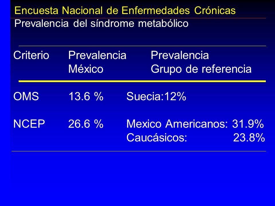 Criterio Prevalencia Prevalencia México Grupo de referencia