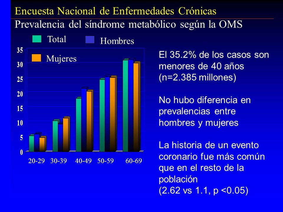 Encuesta Nacional de Enfermedades Crónicas