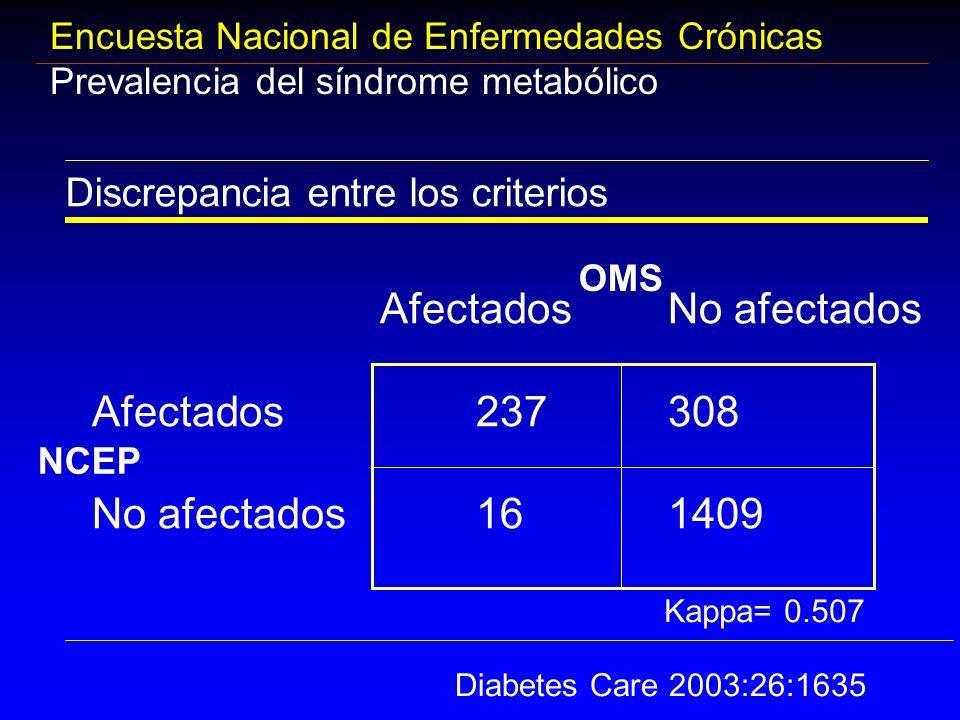 Afectados No afectados Afectados 237 308 No afectados 16 1409