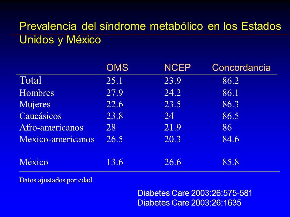 Prevalencia del síndrome metabólico en los Estados Unidos y México