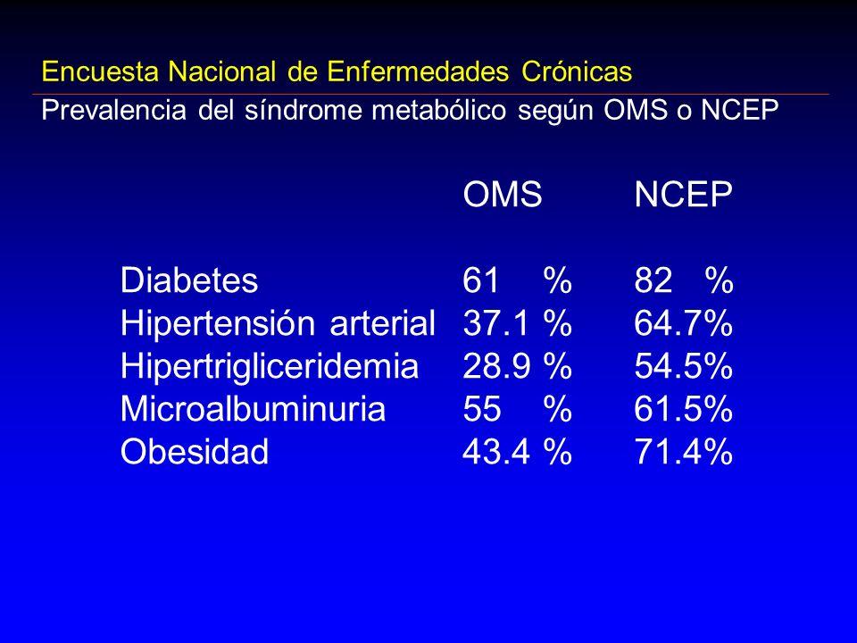 Hipertensión arterial 37.1 % 64.7% Hipertrigliceridemia 28.9 % 54.5%