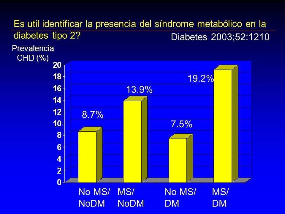 Es util identificar la presencia del síndrome metabólico en la diabetes tipo 2