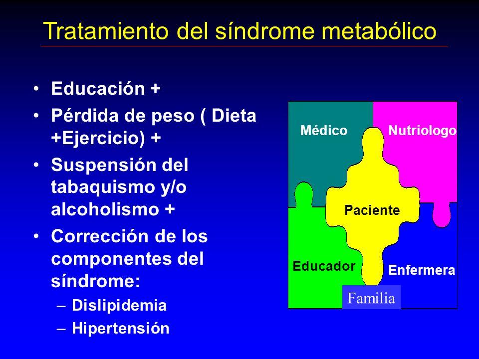 Tratamiento del síndrome metabólico